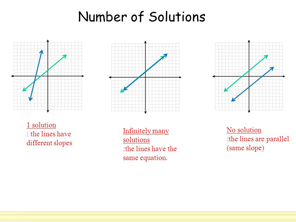 Number of Solutions 1 solution : the lines have different slopes