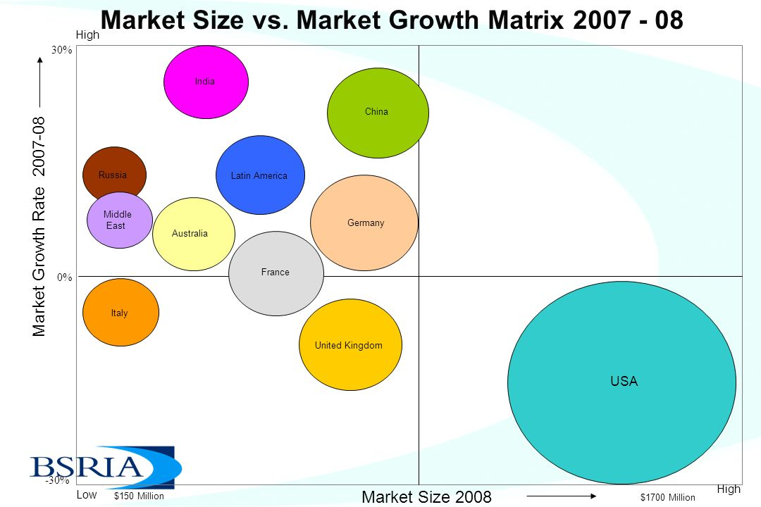 BSRIA UPDATE Structured Cabling Market, Data Centers,IIMS and ...