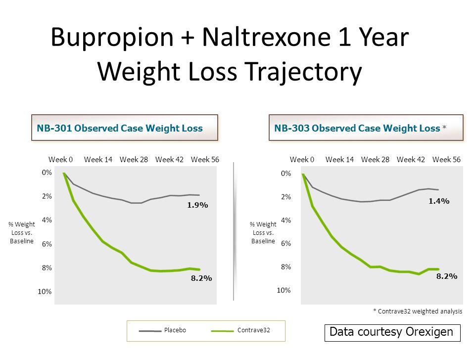 Bupropion-Naltrexone