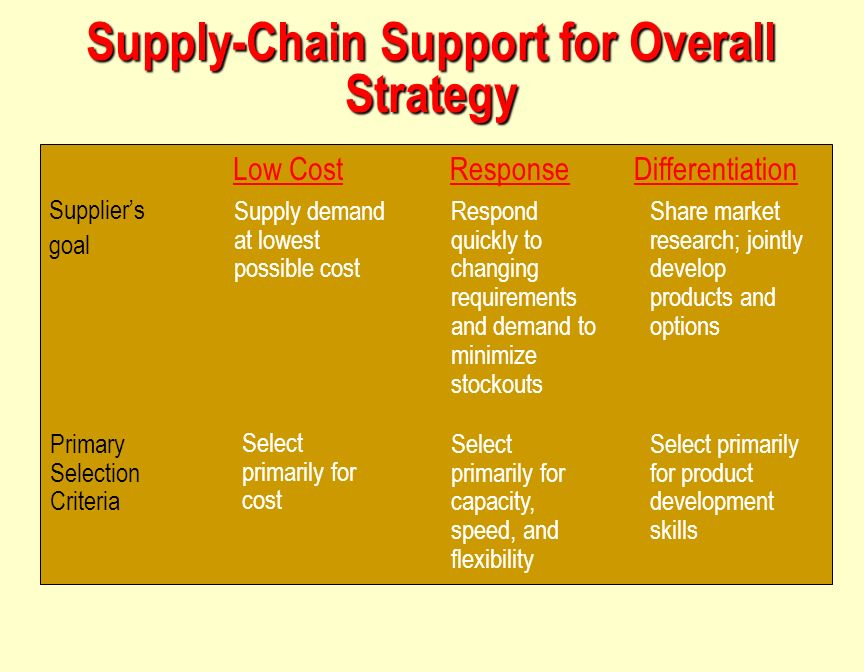 supply chain management is primarily Earn a master's degree in supply chain management from whether your interest is primarily in ms in supply chain management msu supply chain class merges.