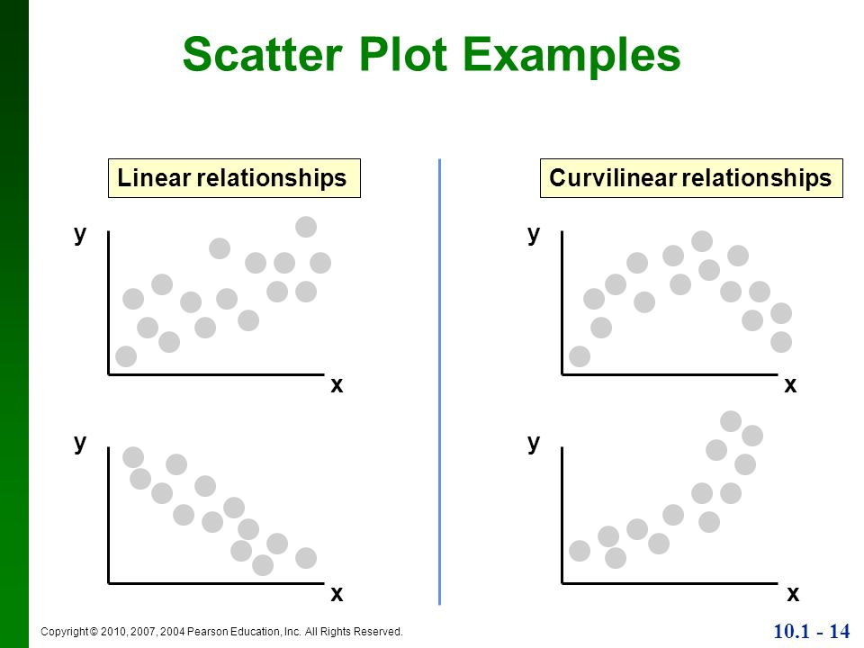 linear relationship data examples