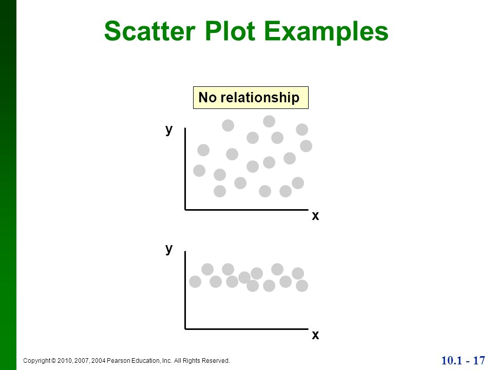 linear relationship scatter plot examples with data