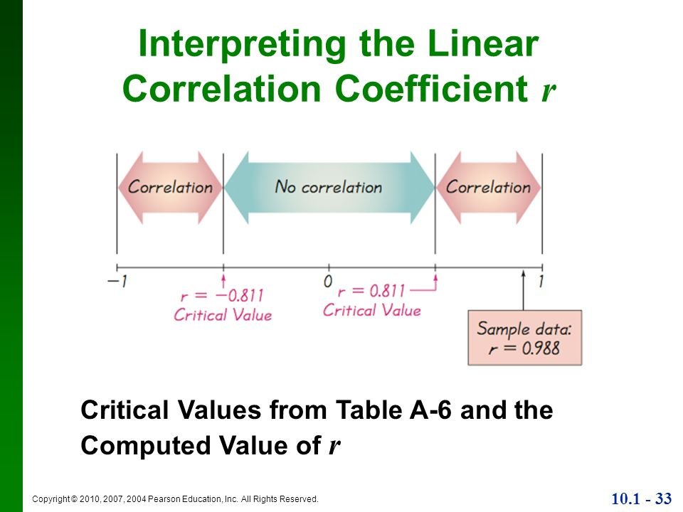 Chapter 10 correlation and regression ppt download for Correlation coefficient r table