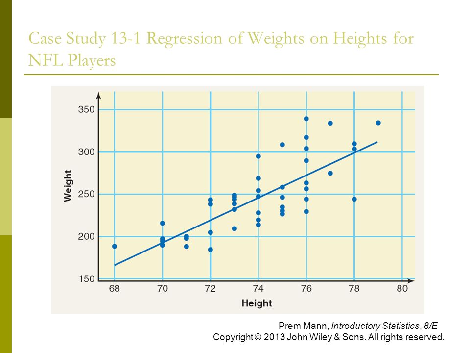 Case Study 13-1 Regression of Weights on Heights for NFL Players