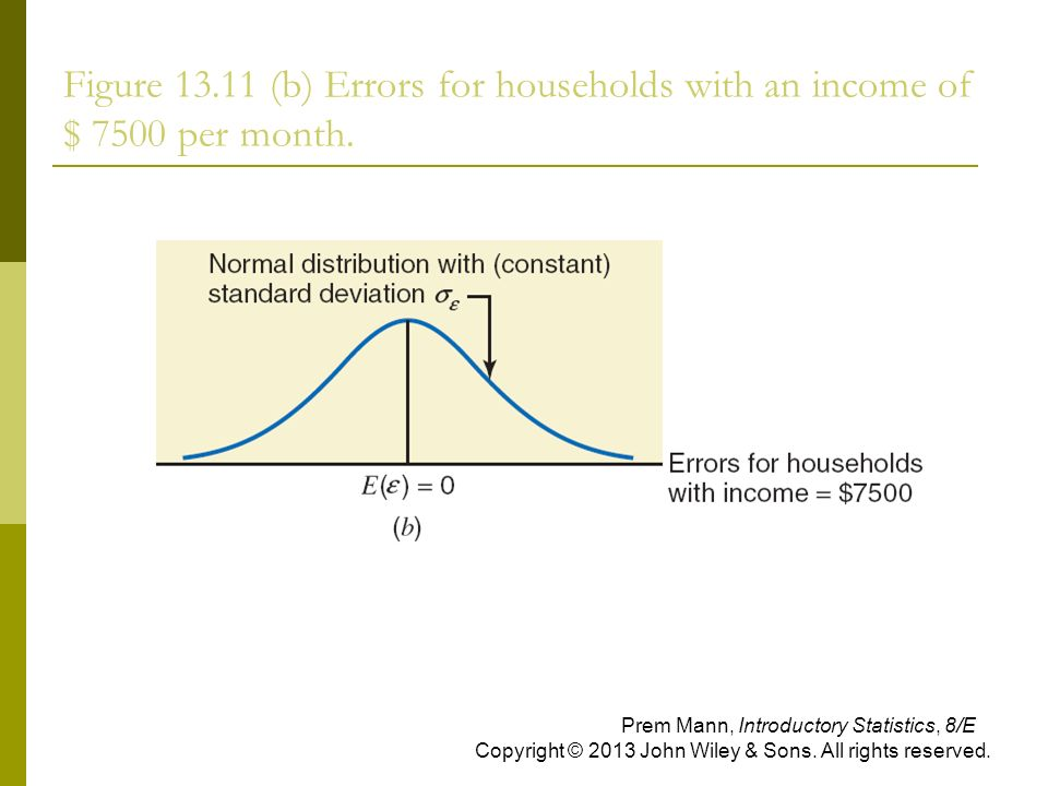 Figure (b) Errors for households with an income of $ 7500 per month.