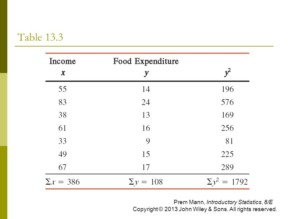 Table 13.3 Prem Mann, Introductory Statistics, 8/E Copyright © 2013 John Wiley & Sons.
