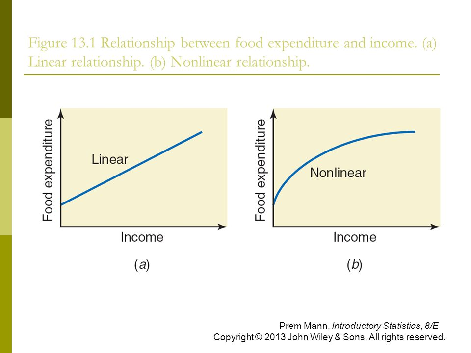 statistical relationship of infidelity and income