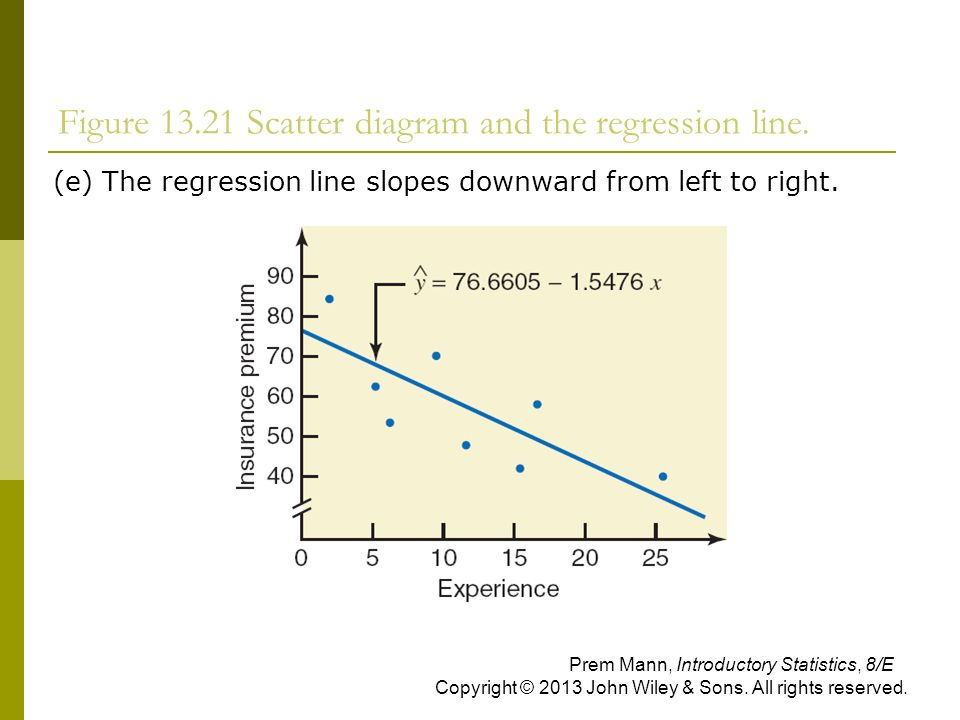 Figure Scatter diagram and the regression line.