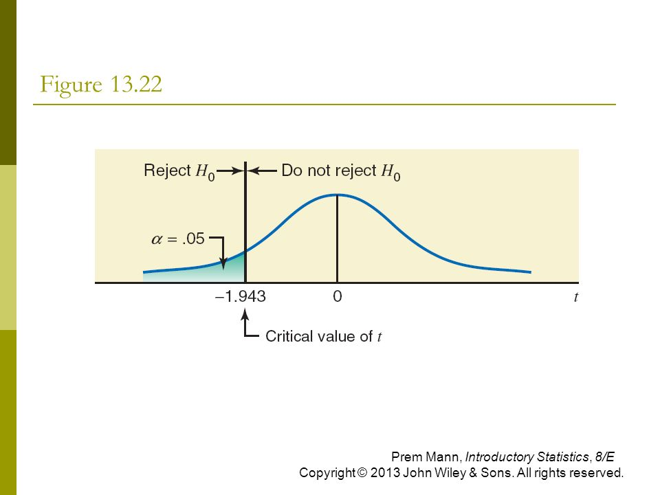 Figure Prem Mann, Introductory Statistics, 8/E Copyright © 2013 John Wiley & Sons.