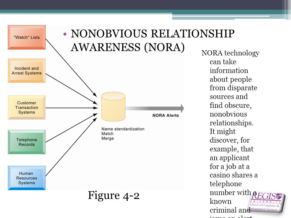 non obvious relationship analysis graph