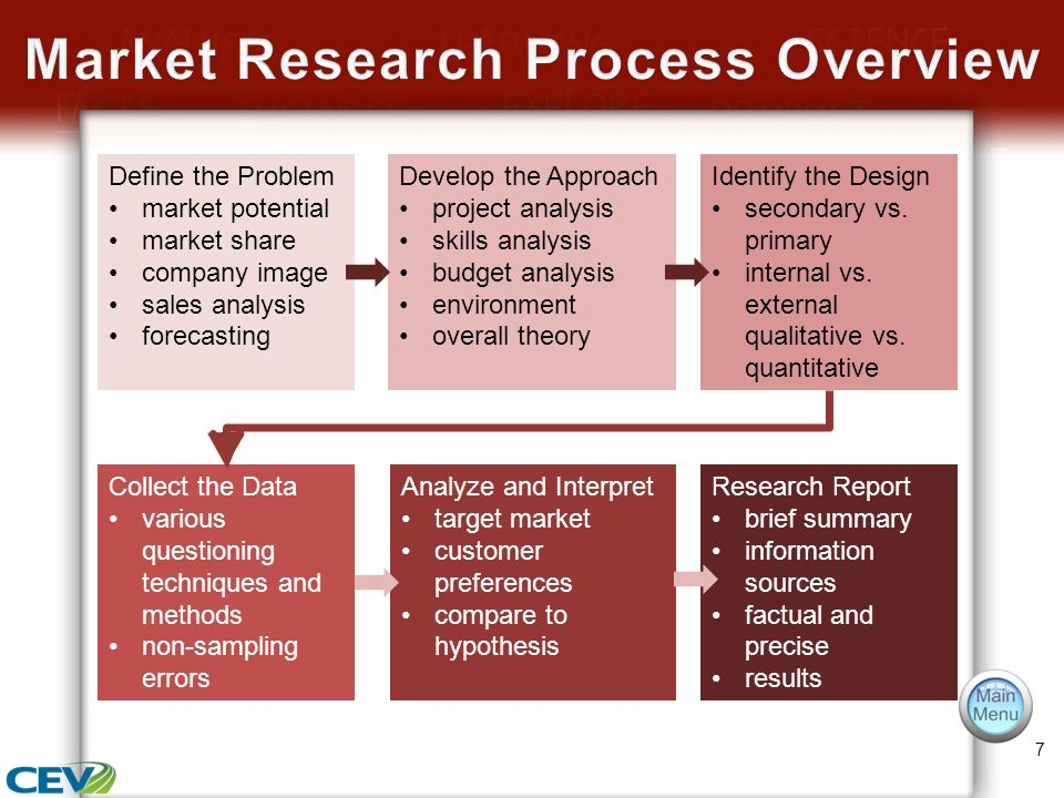 marketing research of a hospitality organization with primary and secondary research These research questions should be accorded high priority by the  the main  medline search strategy (search strategy no 1) was as  strengths and  weaknesses, but generally provide both quantitative and qualitative information  criteria for  the method, originally developed by the california medical  association in the.