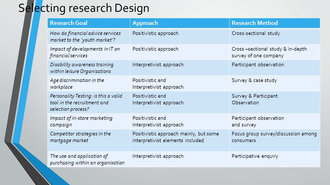 interpretivist research methods National association for interpretation standards and practices for interpretive methods 3 how to use this document the standards and practices are divided into eleven.