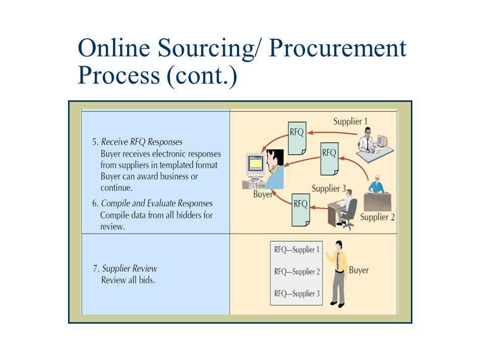 costco procurement process Find out how costco & other stores are from the product manufacturing process and from supply chain and guiding company procurement now and.