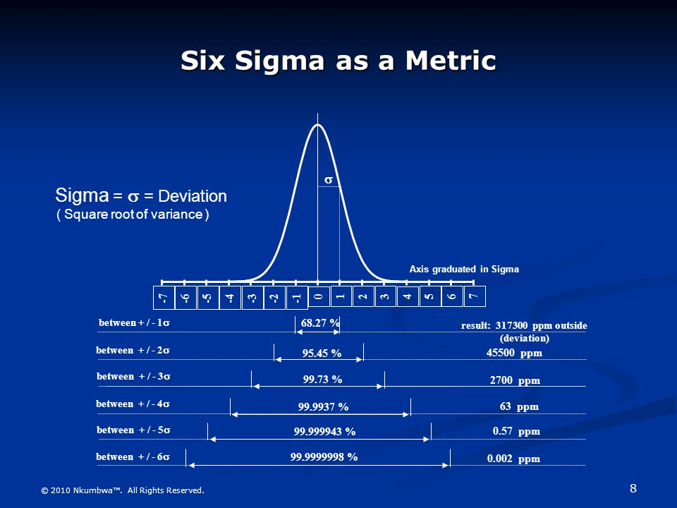 Six sigma strategy management sir eng r l nkumbwa www result 317300 ppm outside deviation sciox Gallery