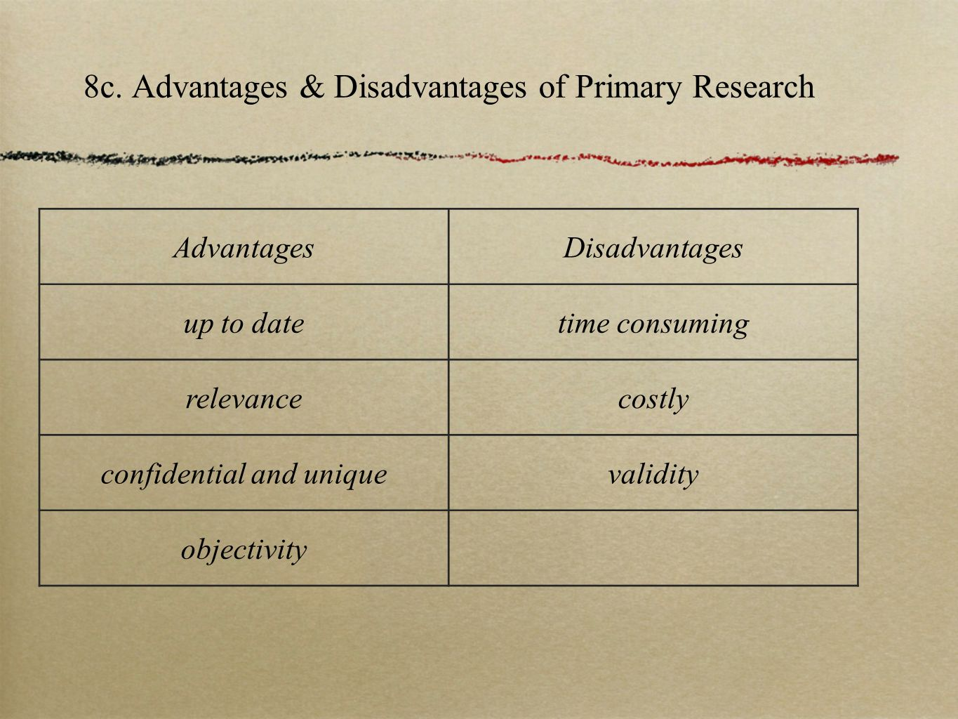 disadvantages of primary research Advantages of primary research (field research) are that itprovides data that's up to date, relevant and specific to yourproducts.