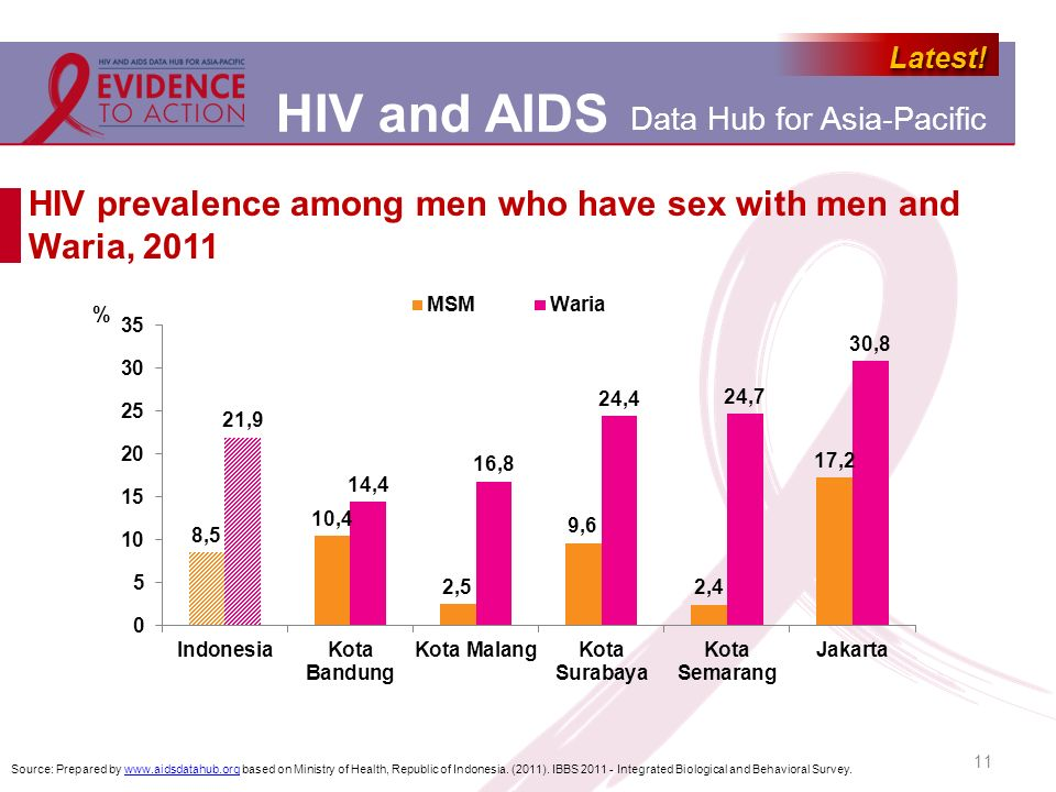 HIV prevalence among men who have sex with men and Waria, 2011