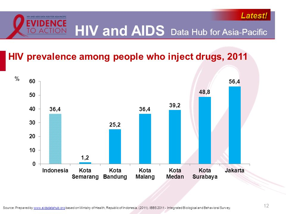 HIV prevalence among people who inject drugs, 2011