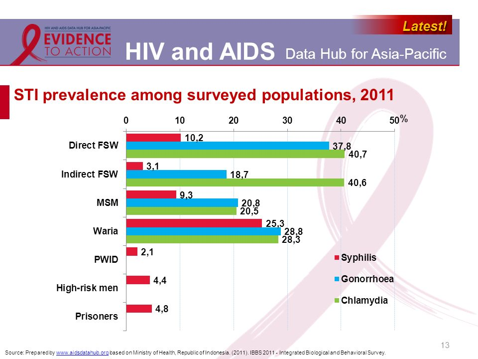 STI prevalence among surveyed populations, 2011