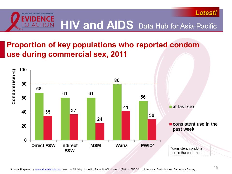 Proportion of key populations who reported condom use during commercial sex, 2011