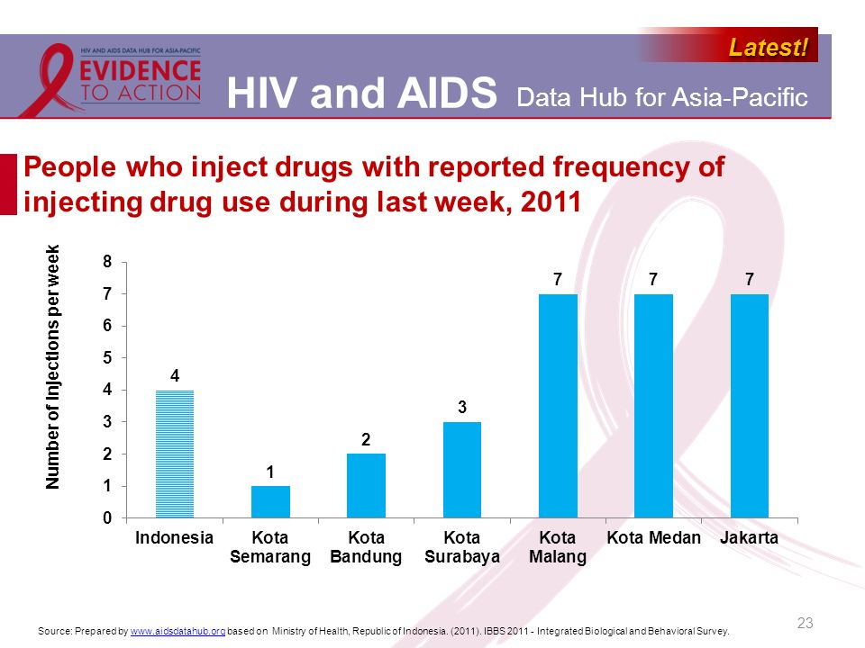 People who inject drugs with reported frequency of injecting drug use during last week, 2011