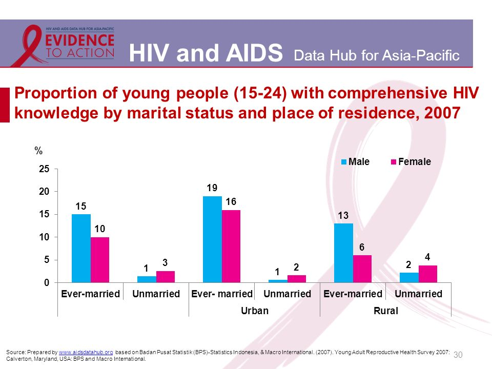 Proportion of young people (15-24) with comprehensive HIV knowledge by marital status and place of residence, 2007