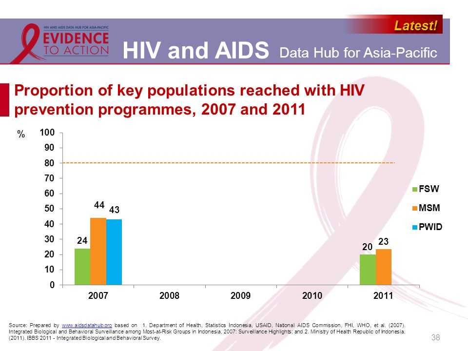Proportion of key populations reached with HIV prevention programmes, 2007 and 2011
