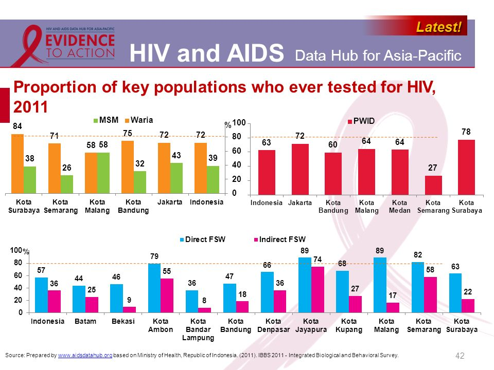 Proportion of key populations who ever tested for HIV, 2011