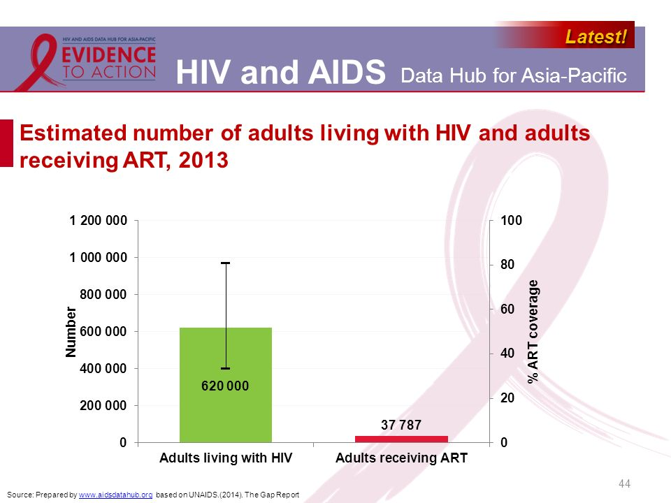 Estimated number of adults living with HIV and adults receiving ART, 2013