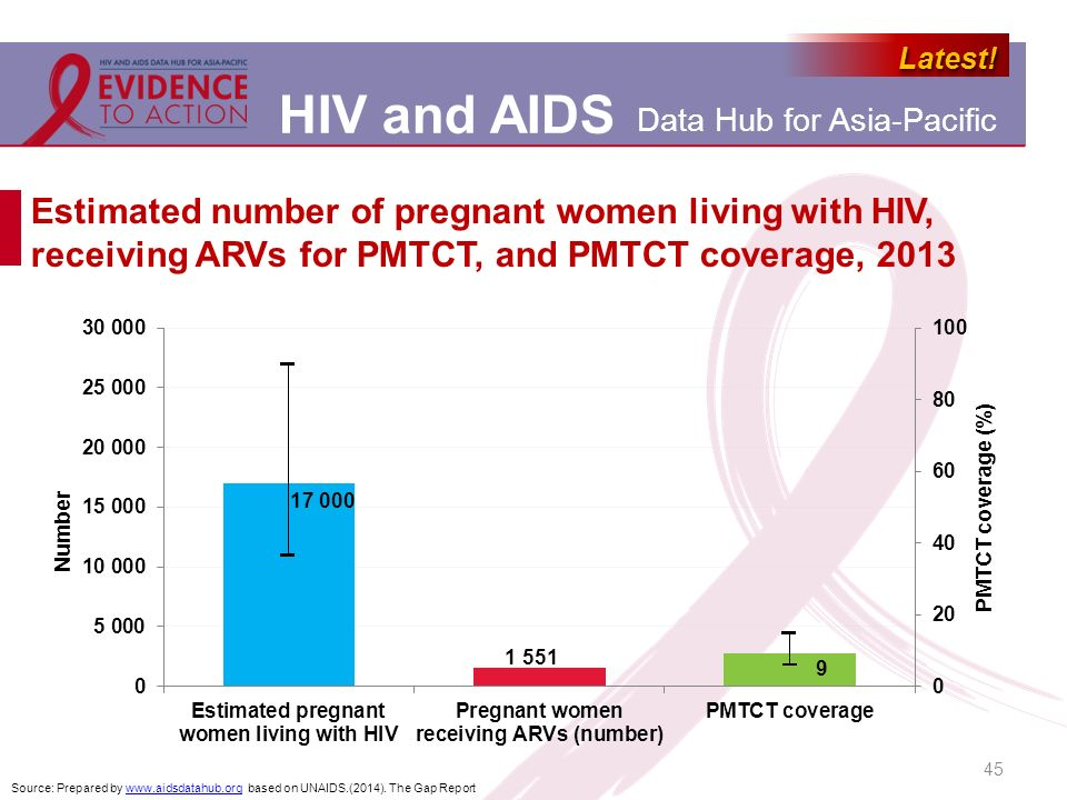 Estimated number of pregnant women living with HIV, receiving ARVs for PMTCT, and PMTCT coverage, 2013