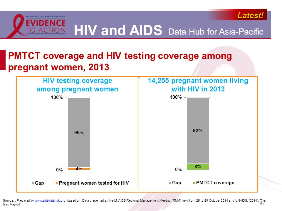 PMTCT coverage and HIV testing coverage among pregnant women, 2013
