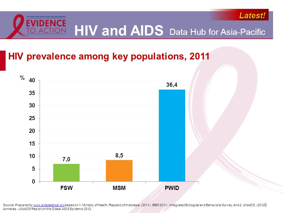 HIV prevalence among key populations, 2011