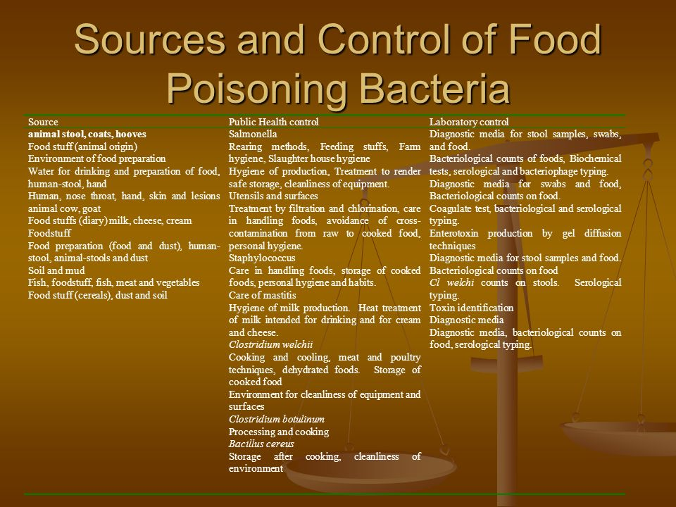 Sources and Control of Food Poisoning Bacteria