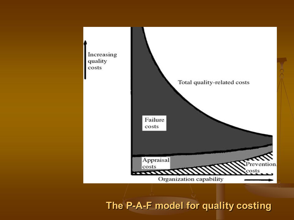 The P-A-F model for quality costing