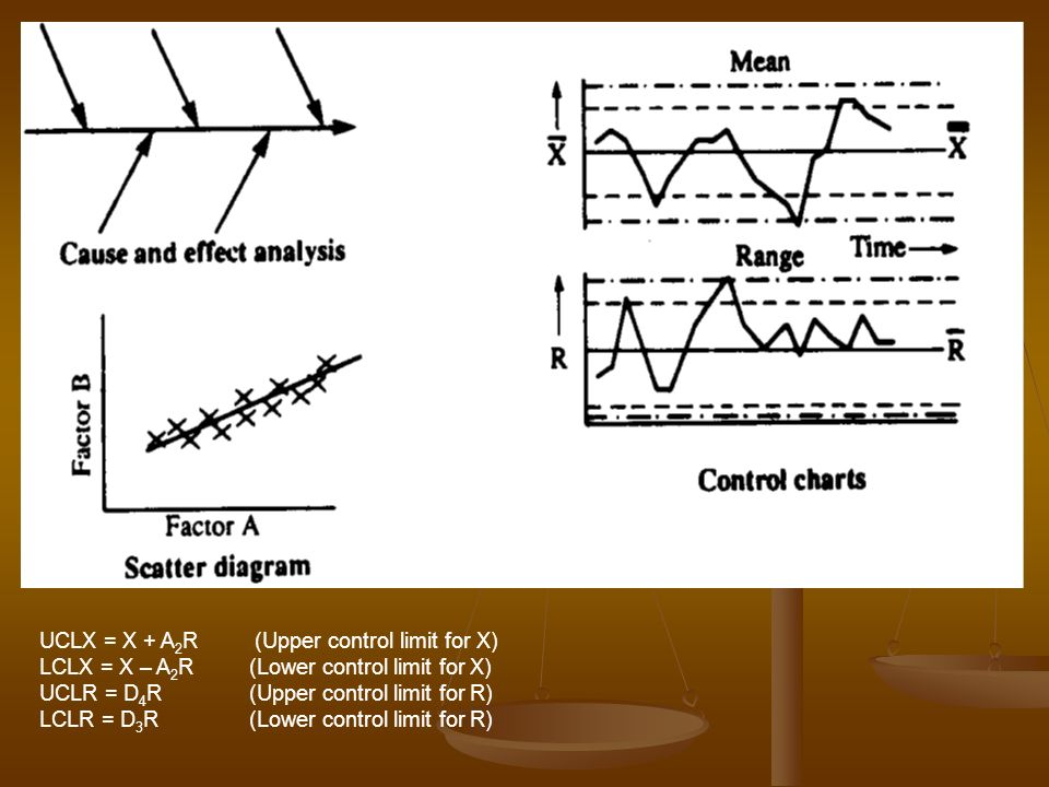 UCLX = X + A2R (Upper control limit for X)