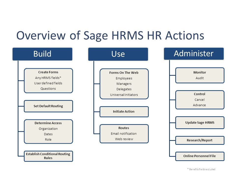 determining the readiness of an organization for hrms Performing organization name and address  to better determine  the impact of the hrm program on operational readiness it is further.