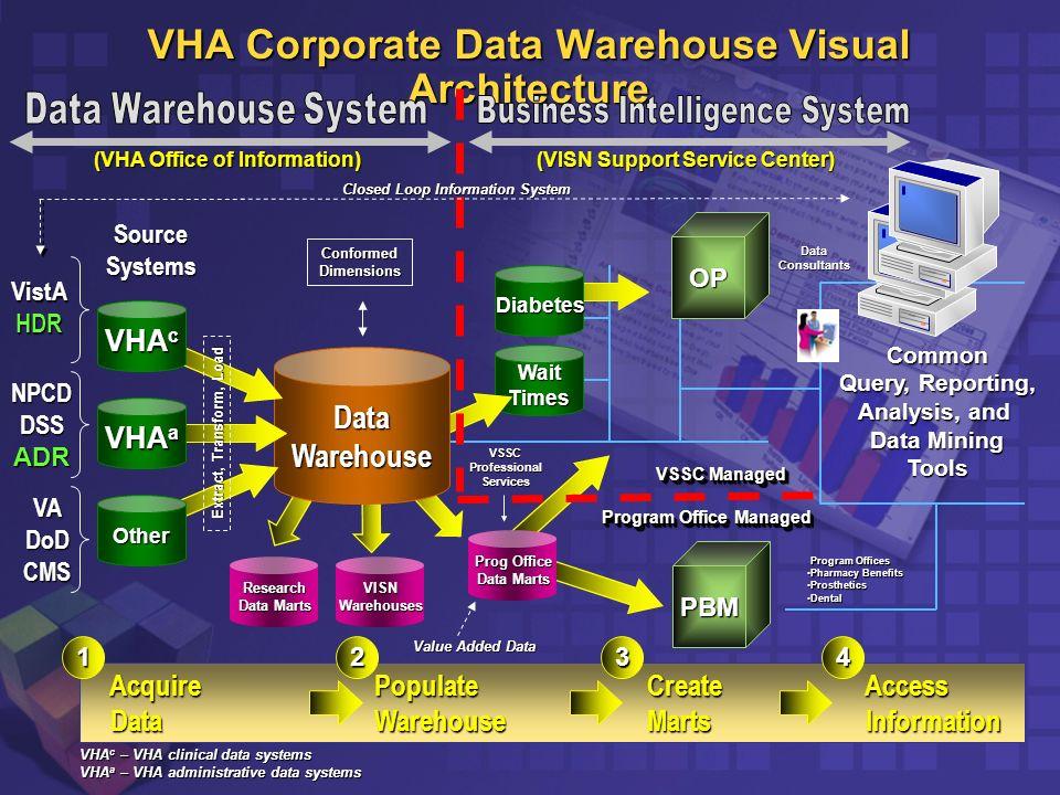 Vha Corporate Data Warehouse Visual Architecture