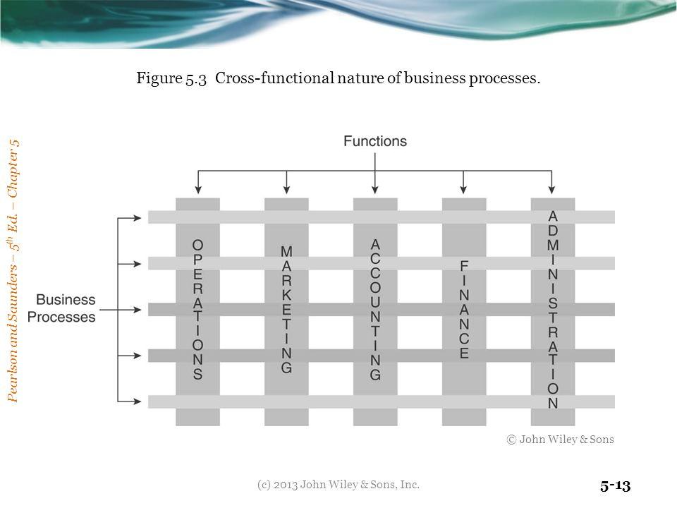 cross functional processes juve cenitdelacabrera co