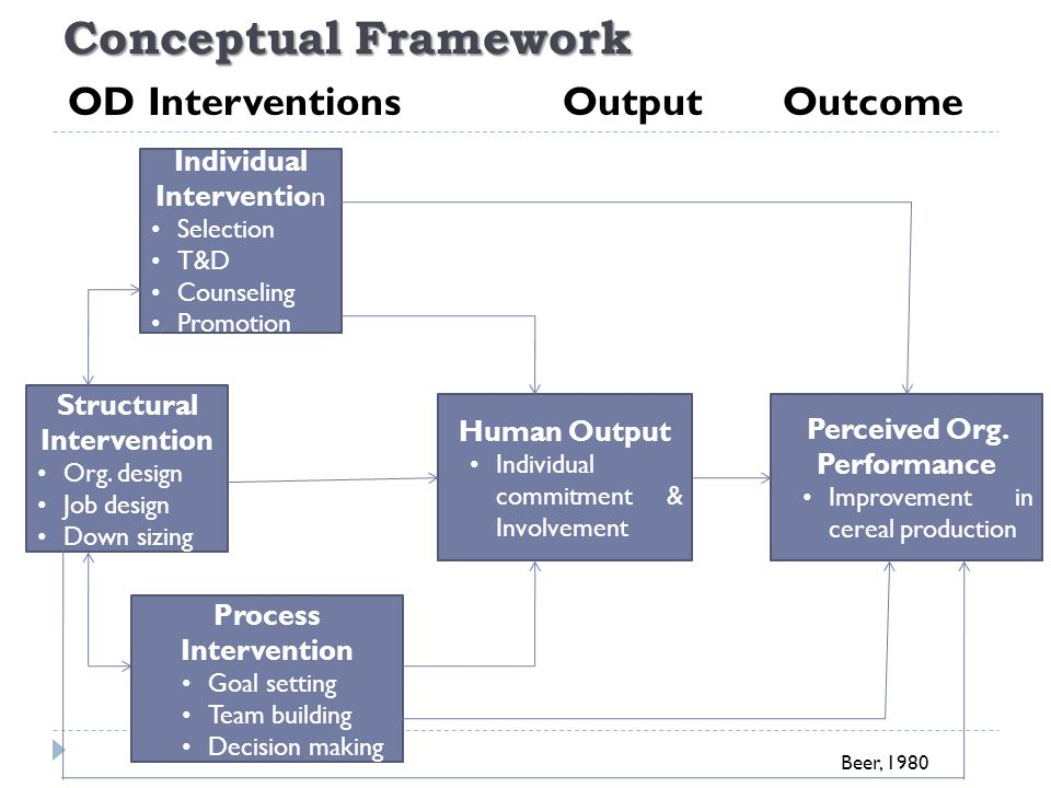 od interventions organizational improvement and individual Seeks to explain the dynamics through which organizational improvement & changes take place  interventions  individual organizational member.