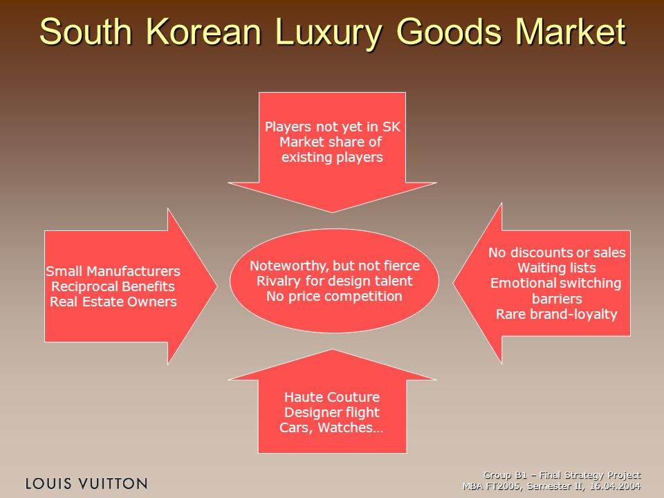 south korea barriers to entry Test your knowledge of the major barriers to enter a particular market in the economy using this interactive, multiple-choice quiz use the.
