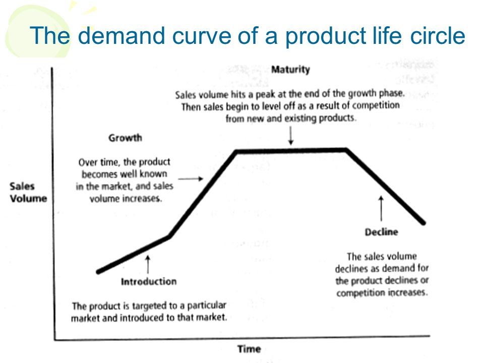 The demand curve of a product life circle