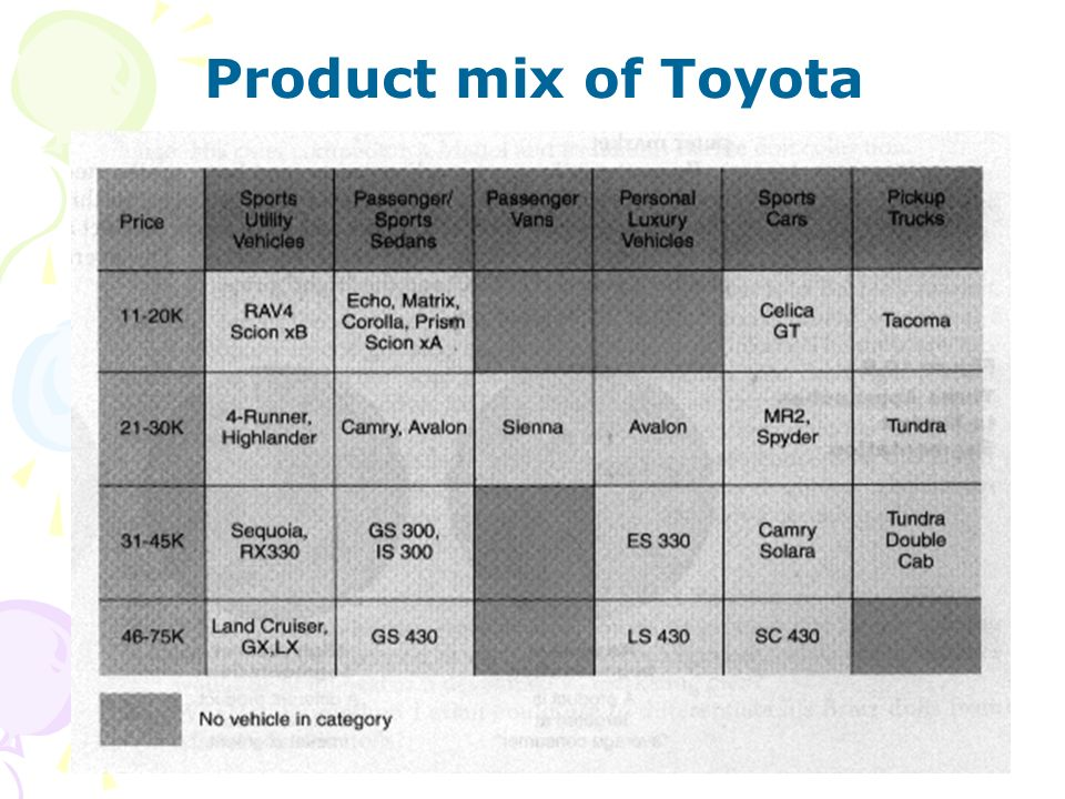 Product mix of Toyota