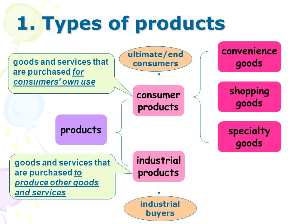 1. Types of products convenience goods shopping consumer goods