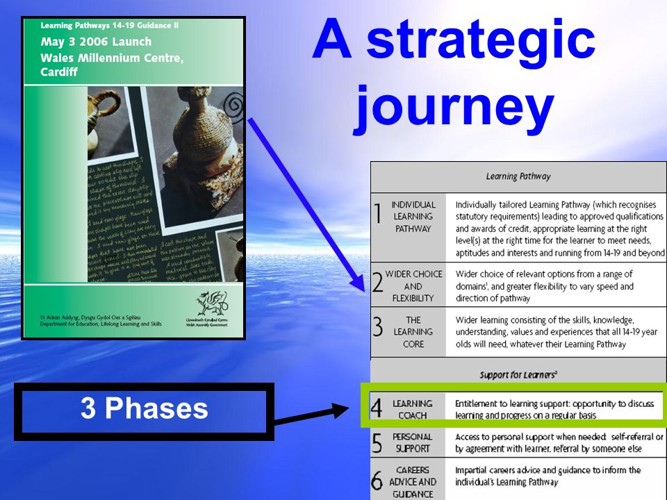 A strategic journey 3 Phases