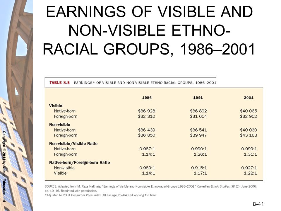 Disordered gambling among racial and ethnic groups in the ...