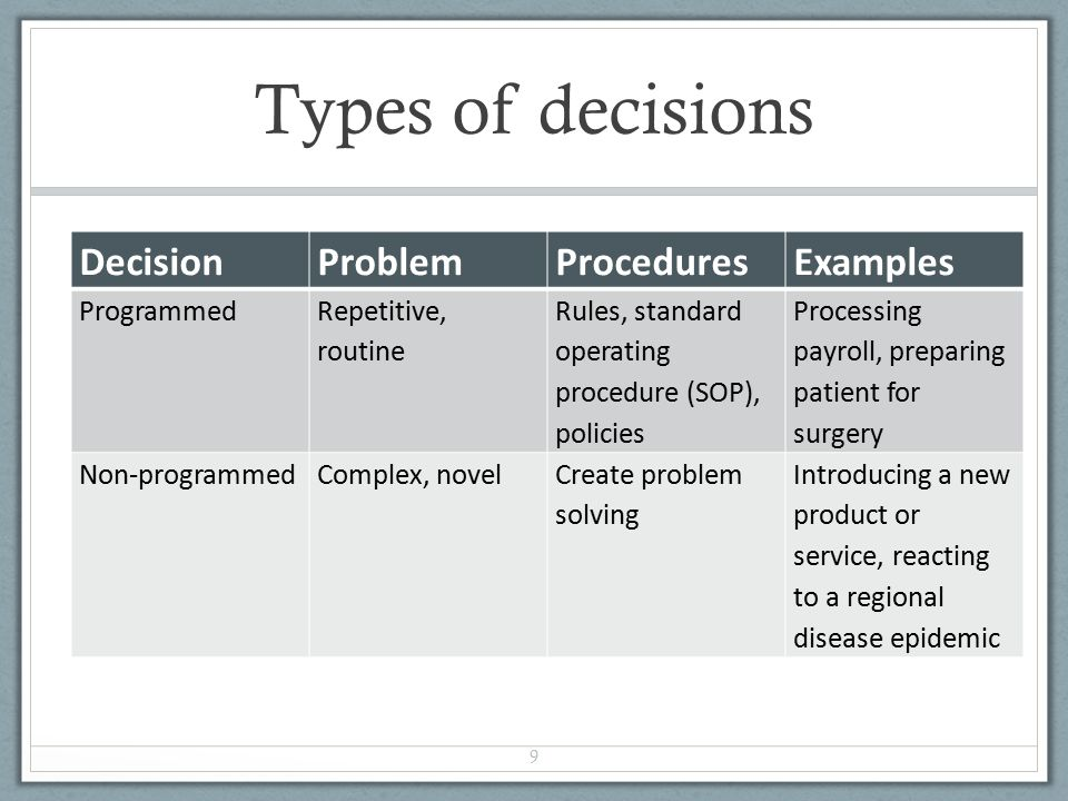 example of programmed decisions For example, inventory control decisions, machine loading decisions, scheduling,  etcetera - non-programmed decisions: this type if decision deals with unusual.