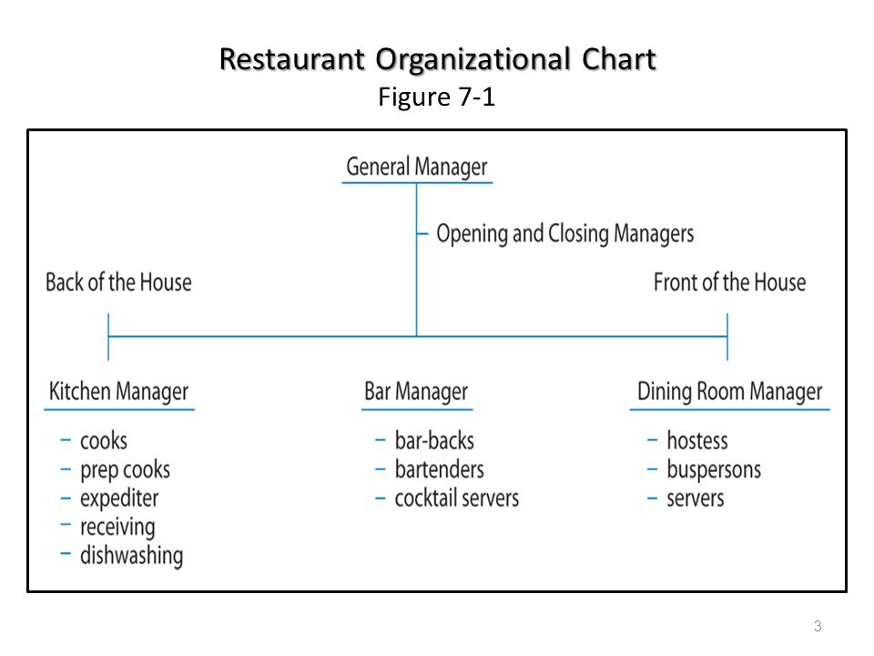 Restaurant Kitchen Organization Chart restaurant operations - ppt download