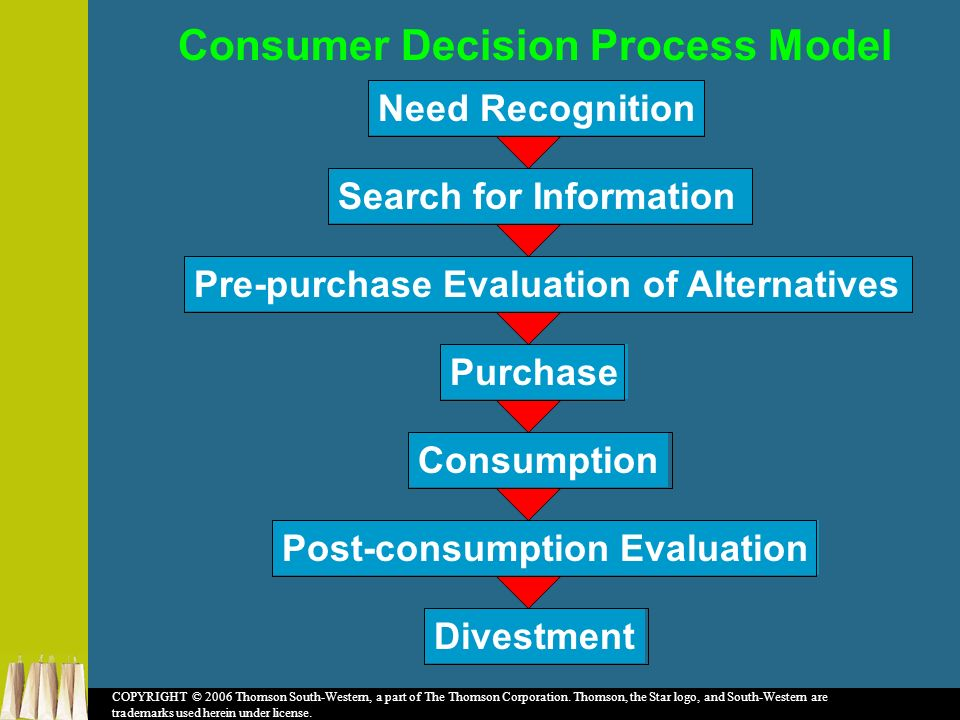 consumers post purchase evaluation Post-purchase activities as to raise existing customer (rather than consumer who is a potential customer) satisfaction one of the major differences in the outcomes of these two strategies is.