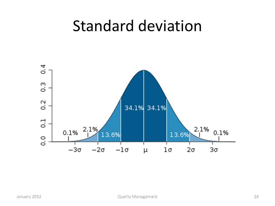 what is standard deviation Standard definition is  aberration, abnormality, deviation related words case, example, instance average, norm, rule acme, apex, meridian, peak, pinnacle,.
