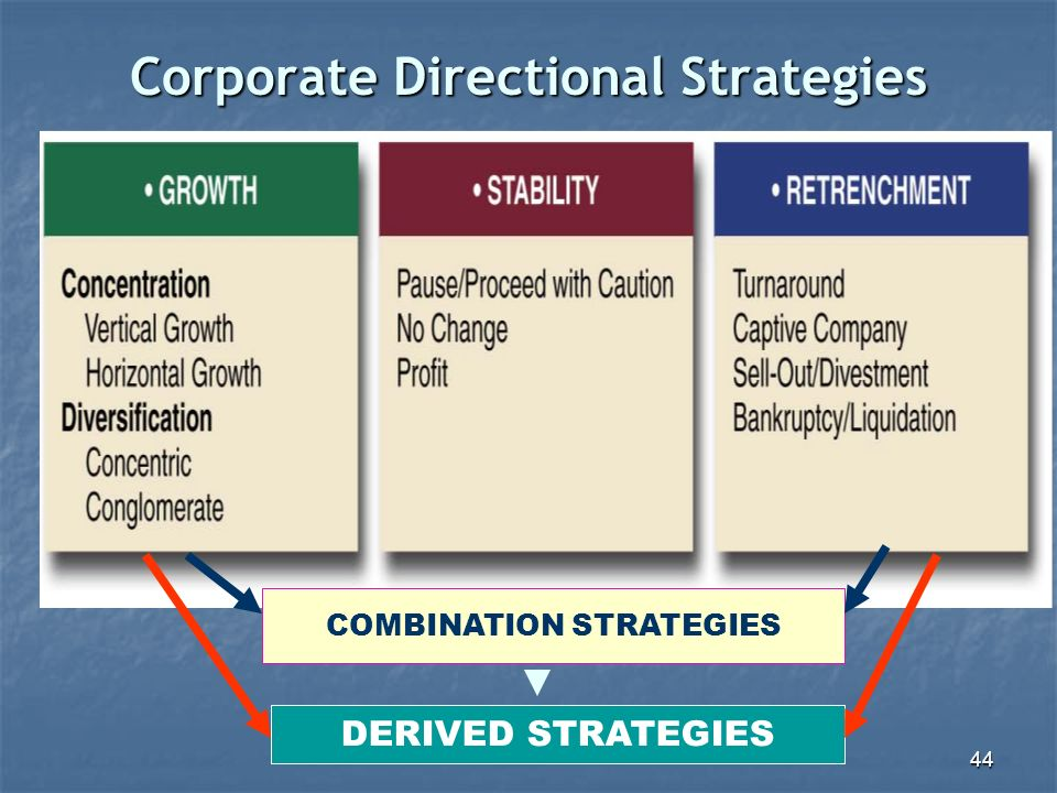 directional portfolio and parenting strategies Corporate strategy parenting strategy the manner in which management  coordinates  directional strategy growth strategies expand the company's  activities  developing and implementing a portfolio strategy for each business  unit and a.