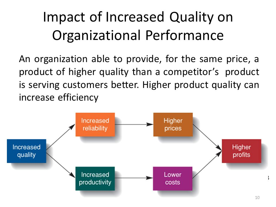 Total Quality Management's Impact on Different Business Processes